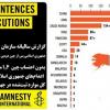 گزارش سالیانه عفو_بین_الملل: ایران و رتبه دوم اعدام در جهان پس از چین