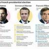 آغاز انتخابات ریاست جمهوری فرانسه با تدابیر شدید امنیتی